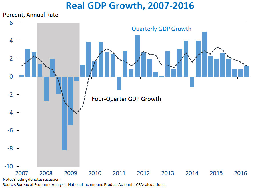 an analysis of gross domestic product gdp Content and media associated with bureau of economic analysis real gross domestic product (gdp) increased 30 percent in the second quarter of 2017.