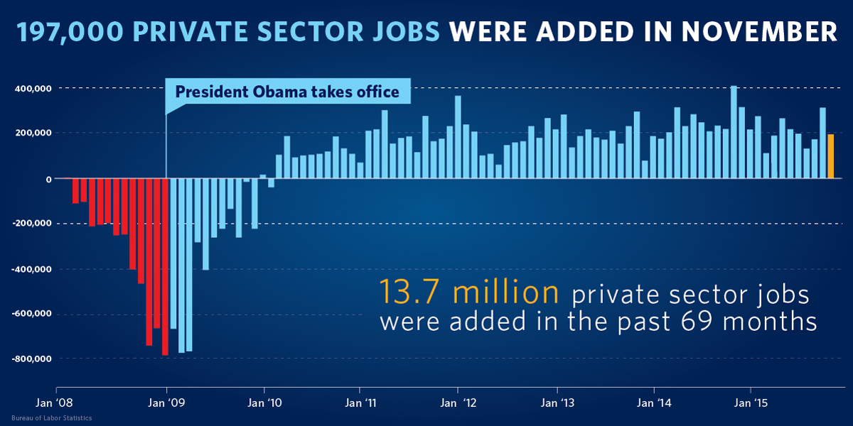 Employment Situation November on obama employment chart