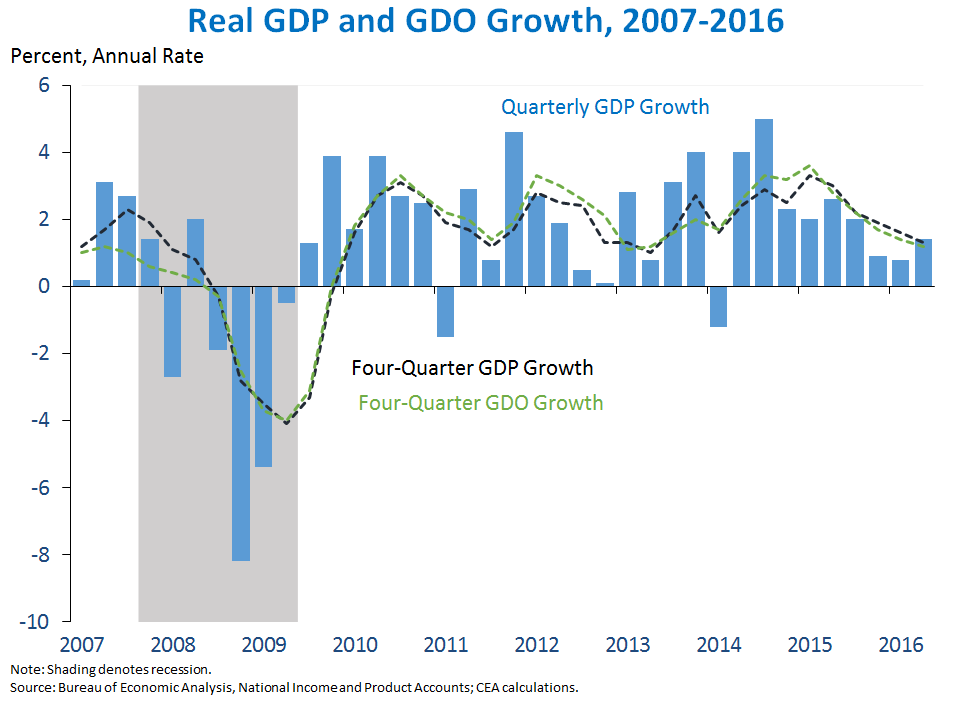 Third Estimate Gross Domestic Product Second Quarter 2016 on obama employment chart