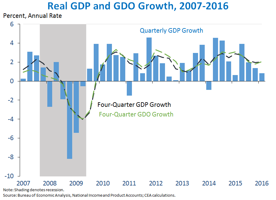the growth of the united states economy View the annual rate of economic output, or the inflation-adjusted value of all new goods and services produced by labor and property located in the us.