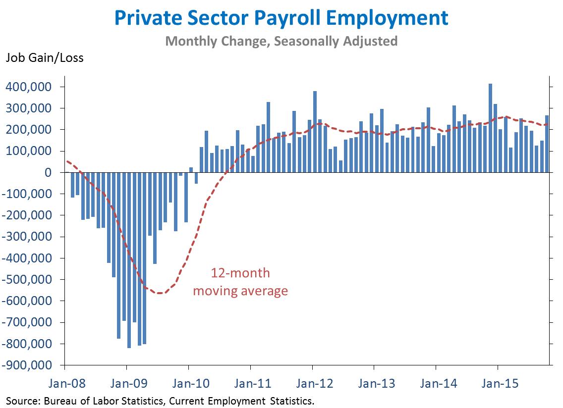 White House Economic Statistics Briefing Room
