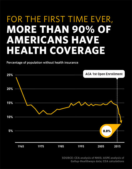For the 1st time, more than 90% of Americans have health coverage: