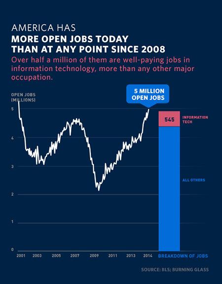 5 Million Jobs Openings