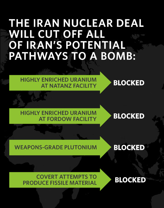 The Iran Nuclear Deal will cut off all of Iran's potential pathways to a bomb.