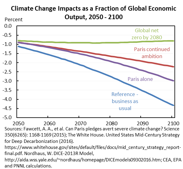 Climate Change Impacts as a Fraction of Global Economic Output