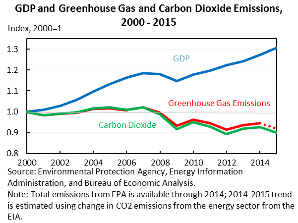 GDP and Greenhouse Gas and Carbon Dioxide Emissions