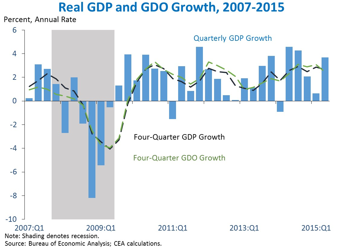 Chart: Real GDP and GDO Growth, 2007-2015