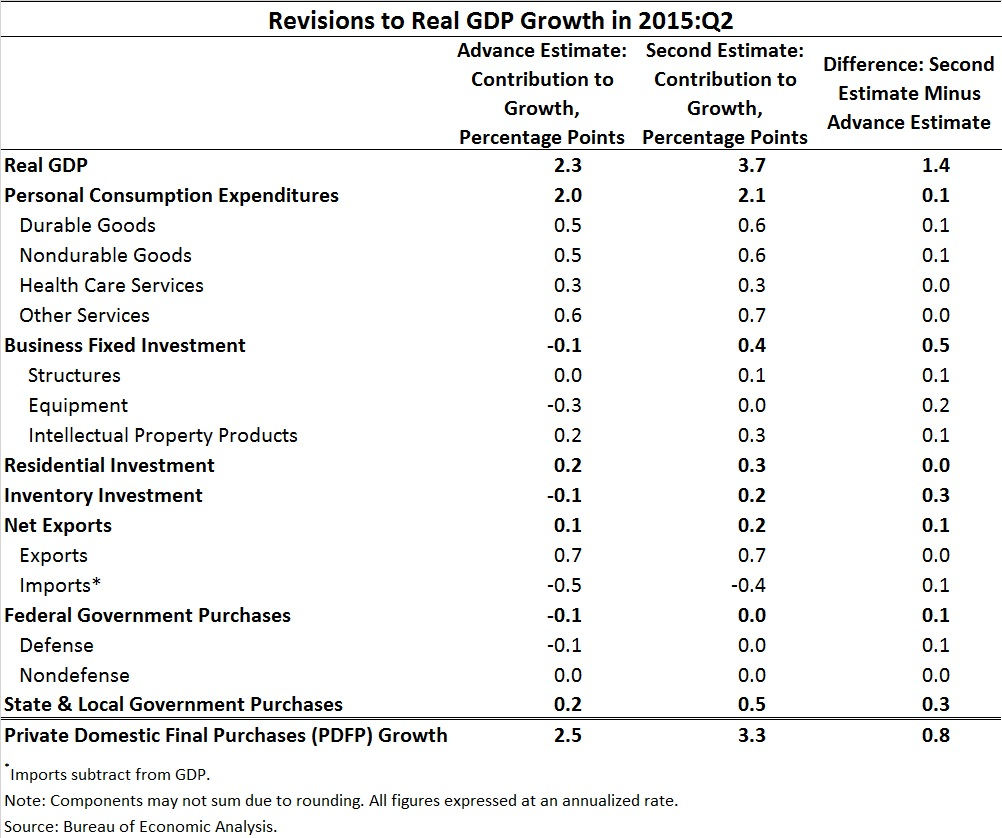 Chart: Revisions to Real GDP Growth in 2015:Q2