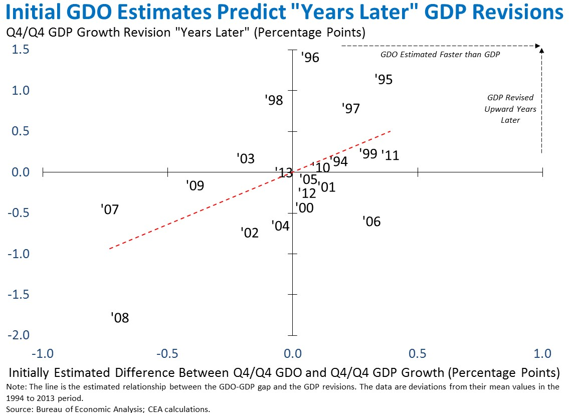 "Initial GDO Estimates Predict ""Years Later"" GDP Revisions"