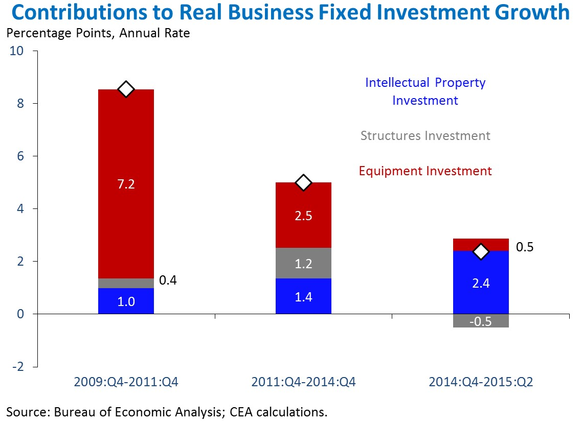 Chart: Contributions to Real Business Fixed Investment Growth