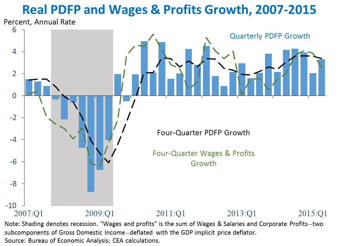 Real PDFP and Wages & Profits Growth, 2007-2015