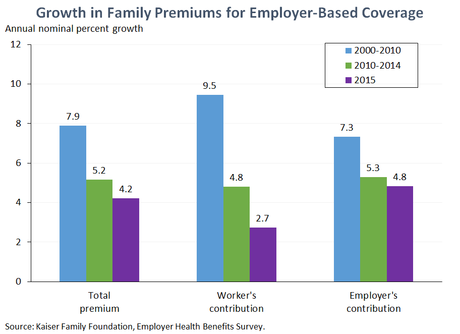 New Data Show Slow Health Care Cost Growth Is Continuing