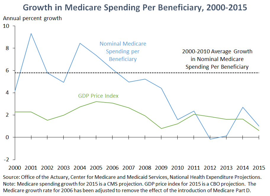 Growth in Medicare Spending Per Beneficiary, 2000-2015