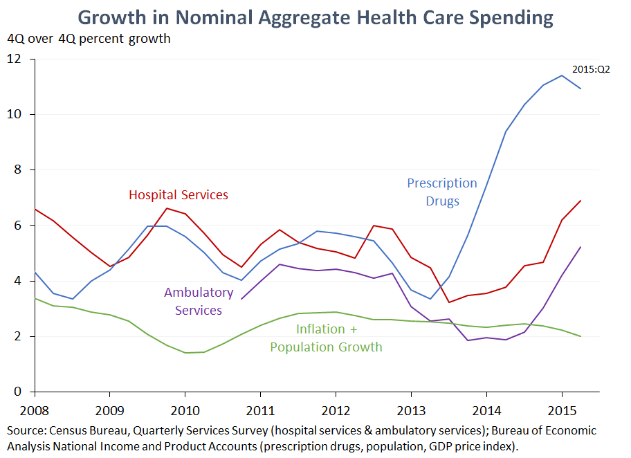 Growth in Nominal Aggregate Health Care Spending
