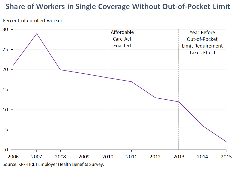 Share of Workers in Single Coverage With Out-of-Pocket Limit