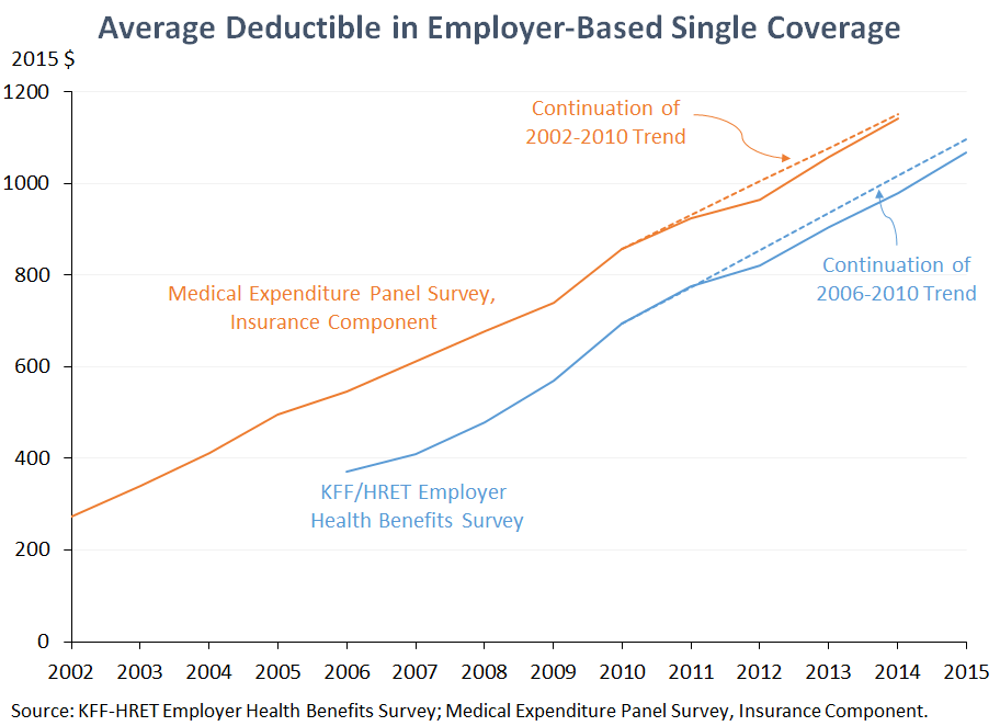 Average Deductible in Employer-Based Single Coverage