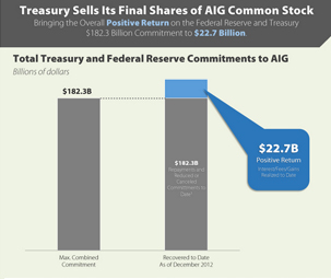 Treasury Sells Its Final Share of AIG Common Stock