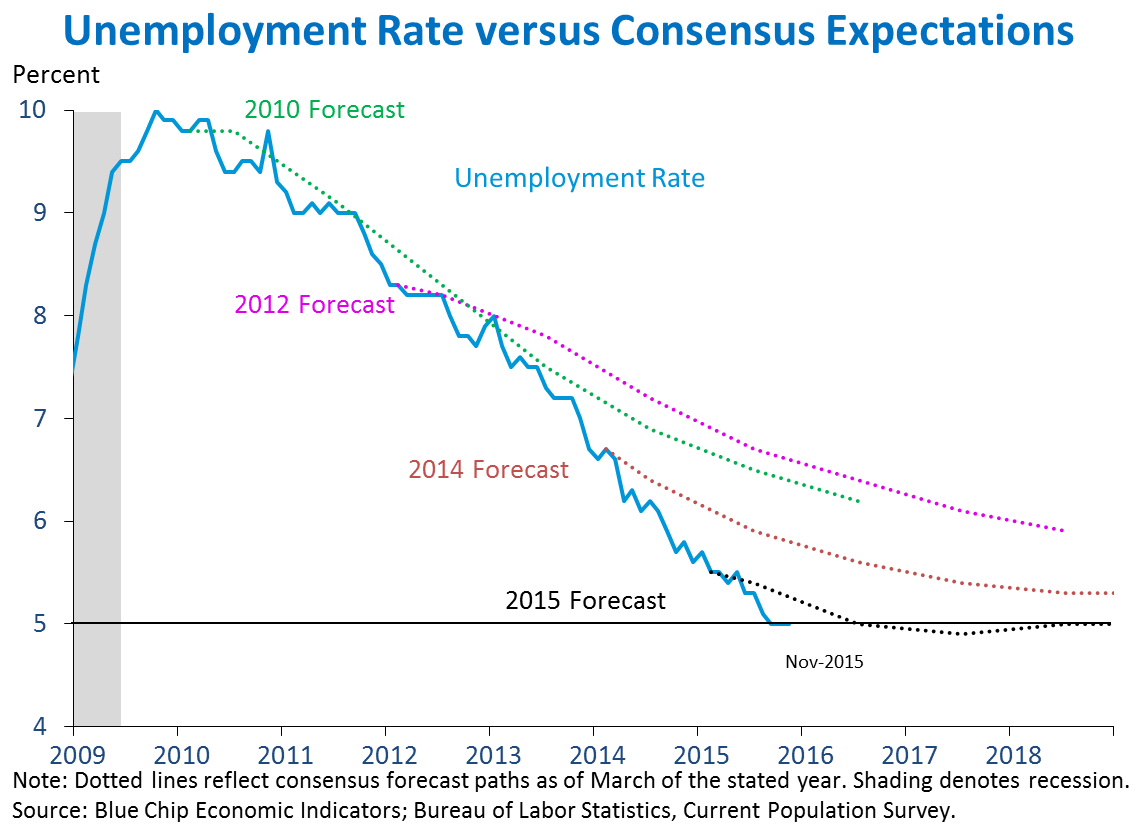 Unemployment Rate versus Consensus Expectations
