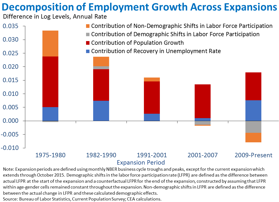 Decomposition of Employment Growth Across Experiments