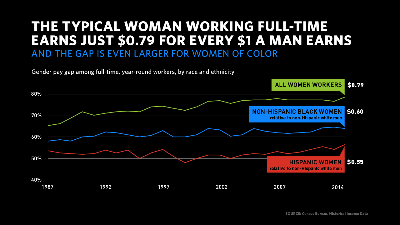 Pay gap for women of color