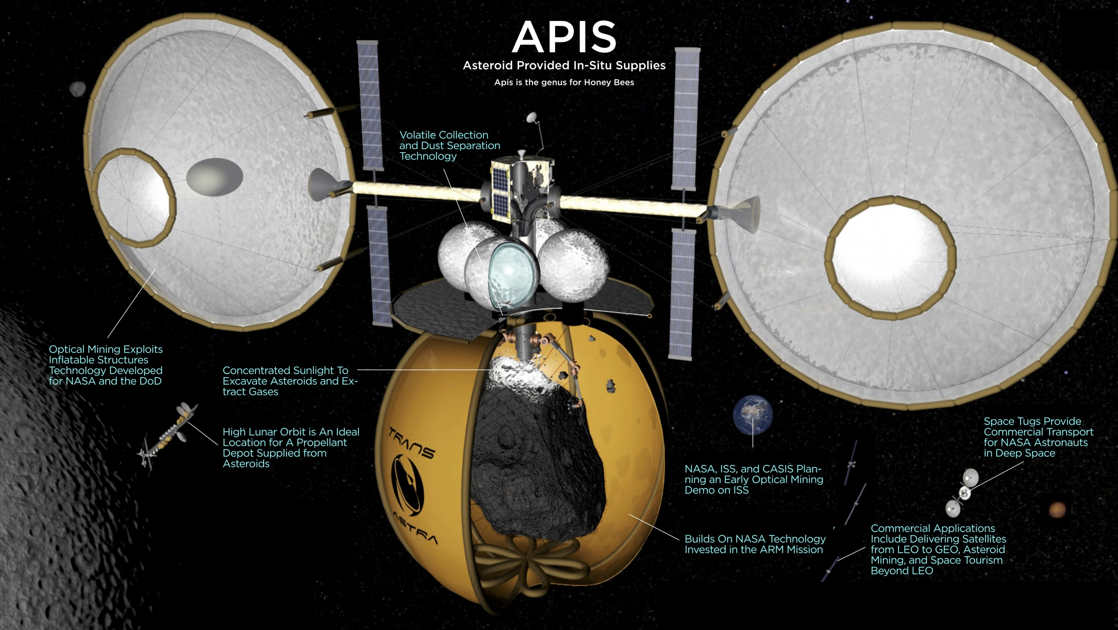 Asteroid-provided in-situ supplies: