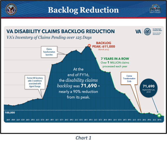 Backlog Reduction