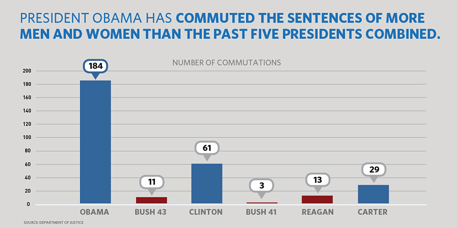 President Obama has commuted the sentences of more men and women than the past five presidents combined.