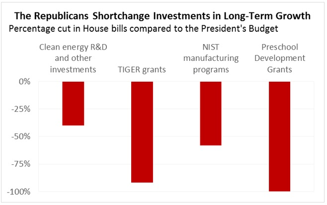 The Republicans Shortchange Investments in Long-Term Growth