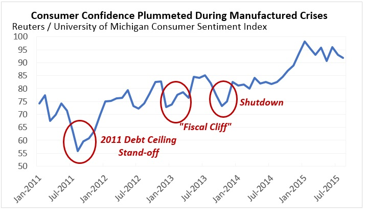 Consumer Confidence Plummeted During Manufactured Crises