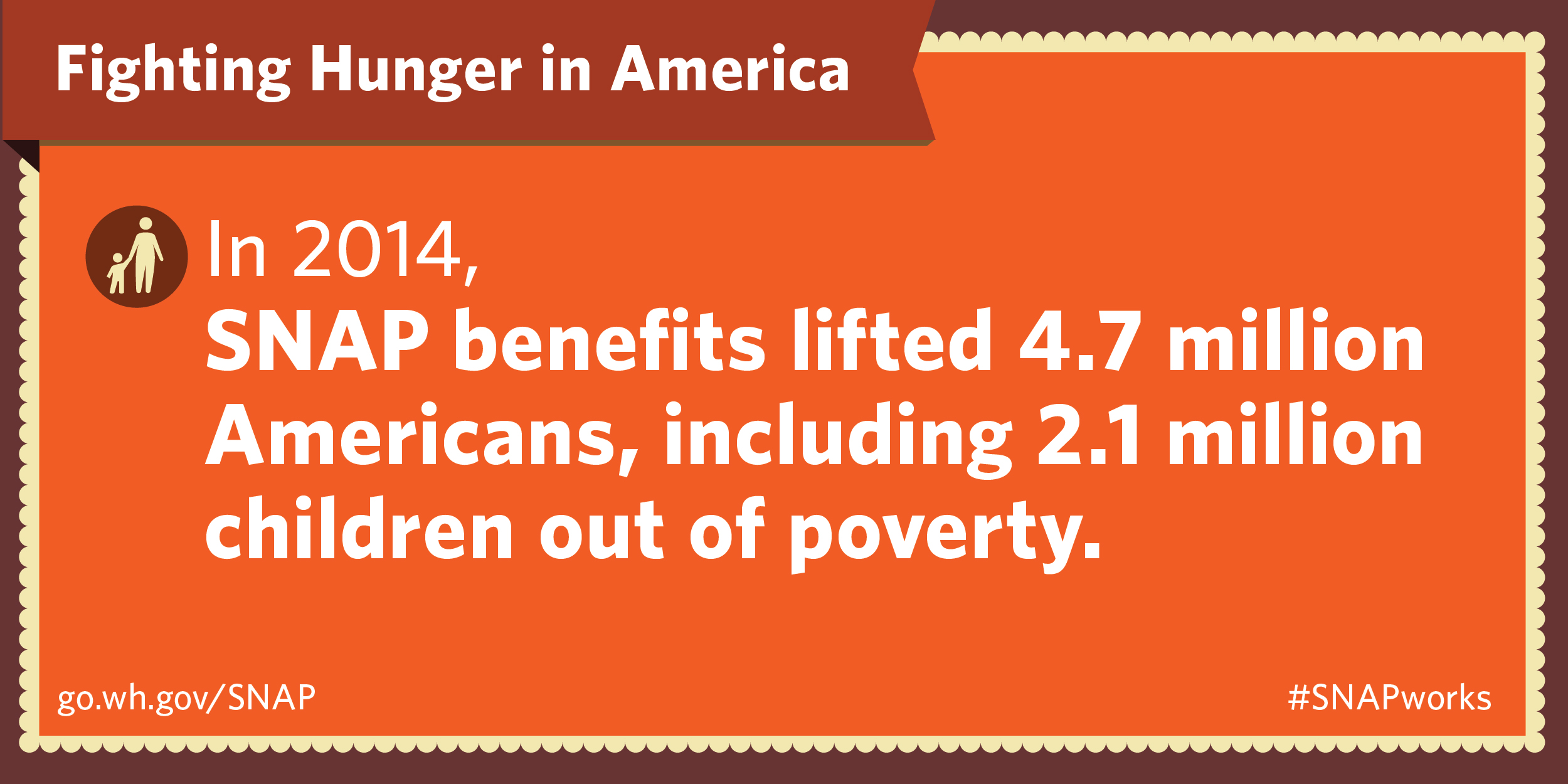 SNAP lifted at least 4.7 million people out of poverty - including 2.1 million children.