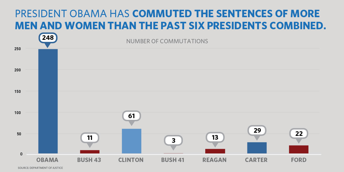 President Obama has commuted the sentences of more men and women than the past six presidents combined.