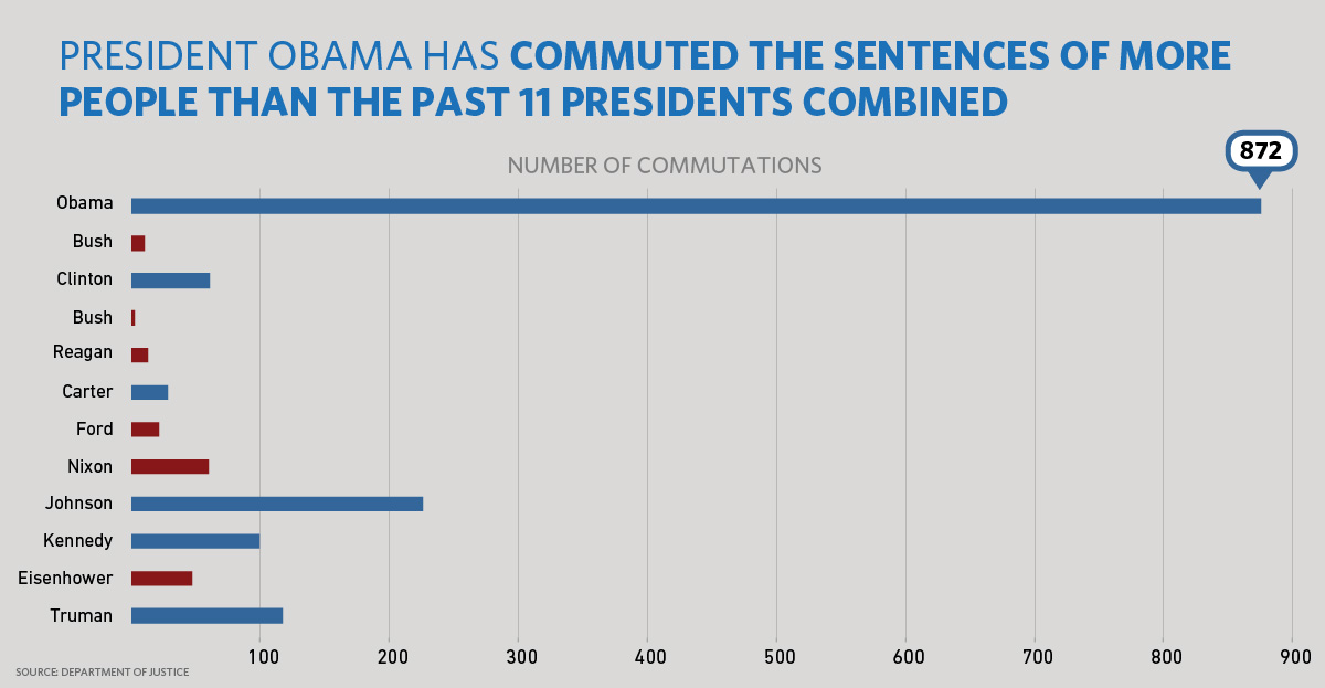 President Obama Grants Another 98 Commutations