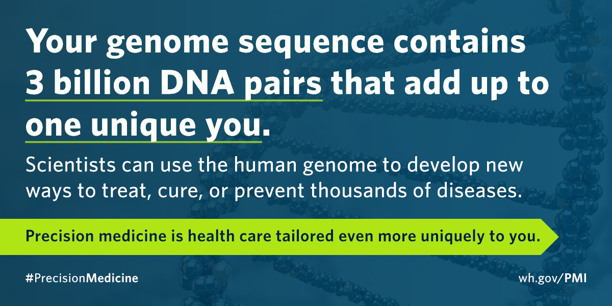 Your genome sequence contains 3 billion DNA pairs that add up to one unique you. Scientists can use the human genome to develop new ways to treat, cure, or prevent thousands of diseases.