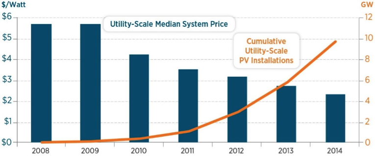 Utility-Scale Median System Price