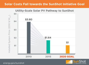Solar Costs Fall towards the SunShot Initiative Goal