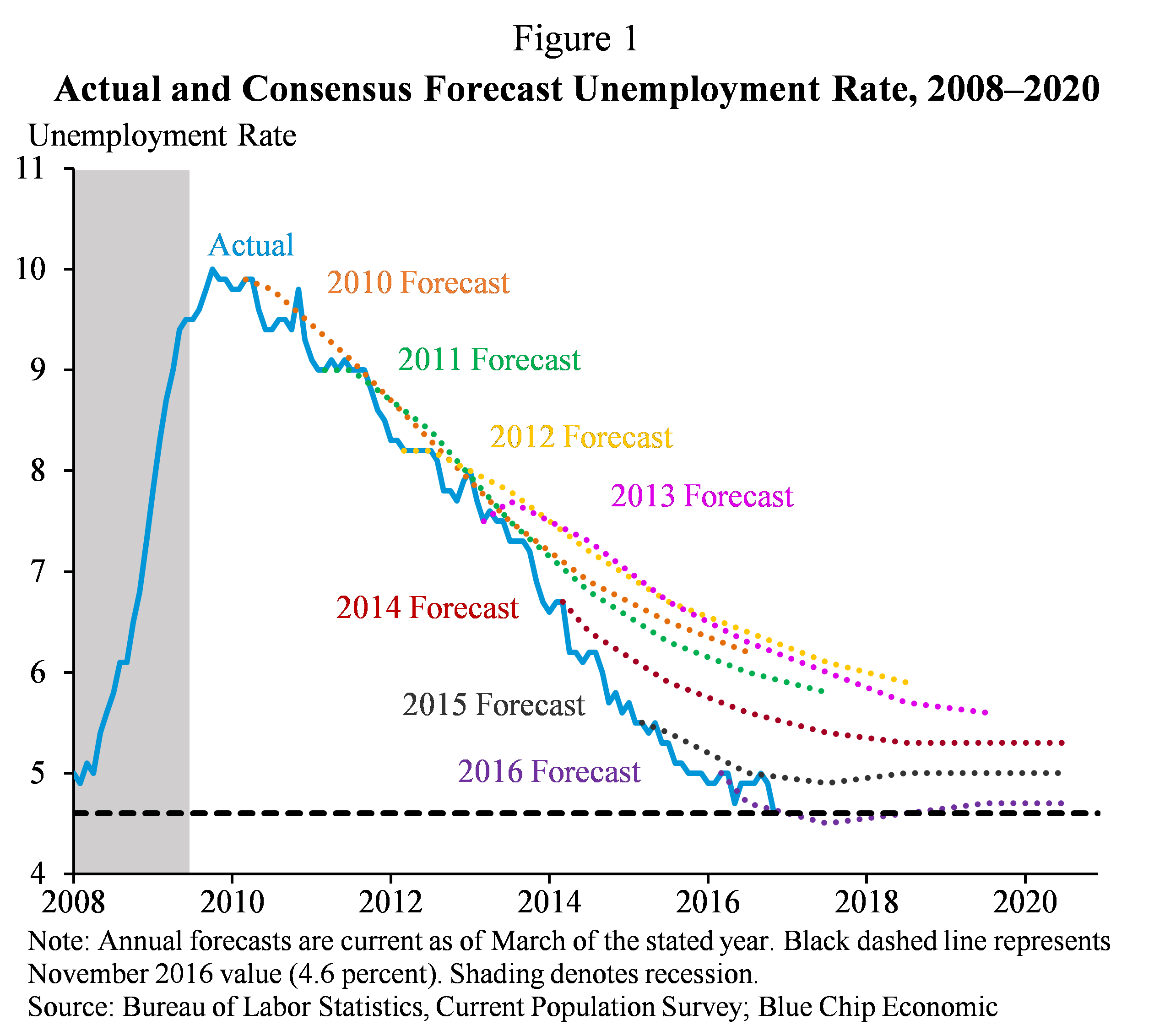 Figure 1.  Actual and Consensus Forecast Unemployment Rate, 2008-2020