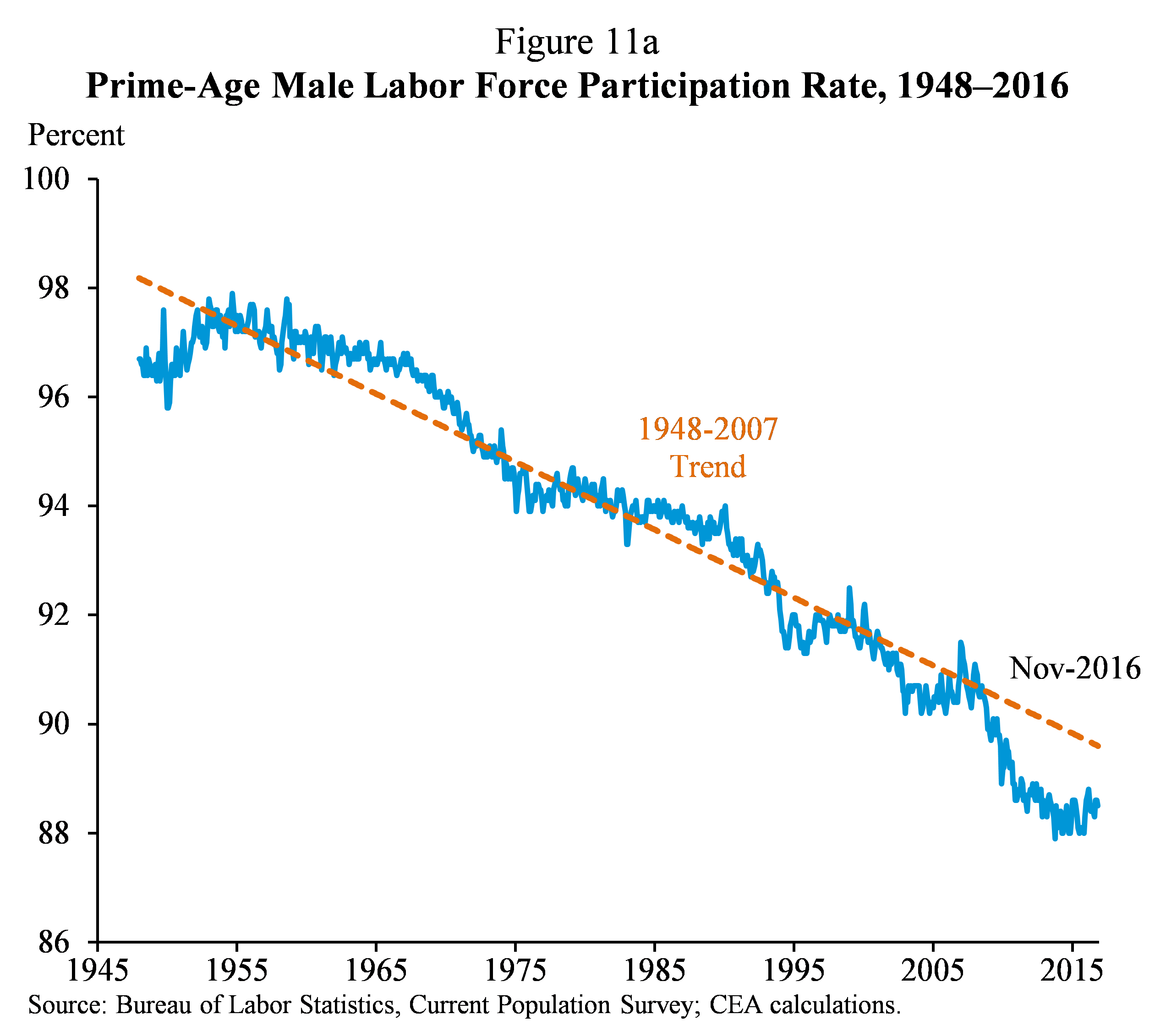 Figure 11a.  Prime-Age Male Labor Force Participation Rate, 1948-2016