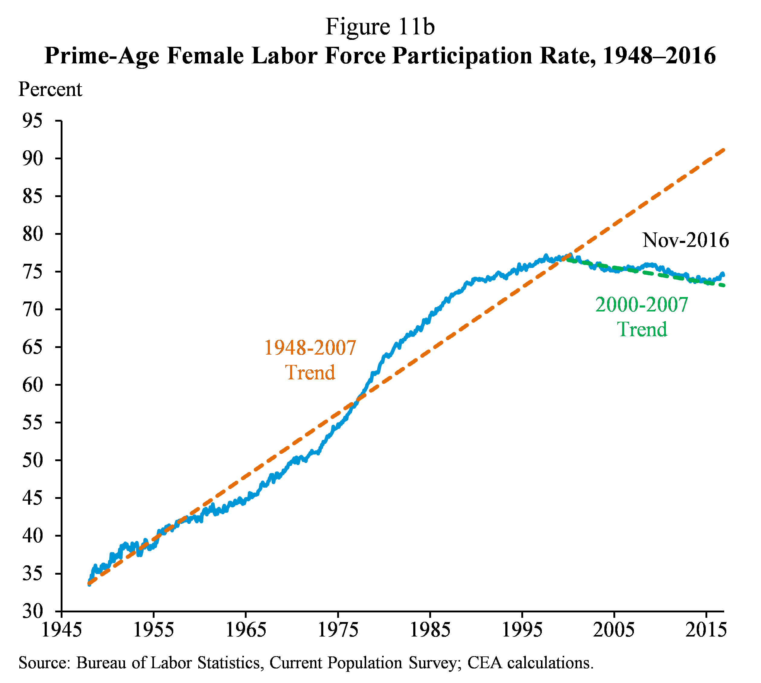Figure 11b.  Prime-Age Female Labor Force Participation Rate, 1948-2016
