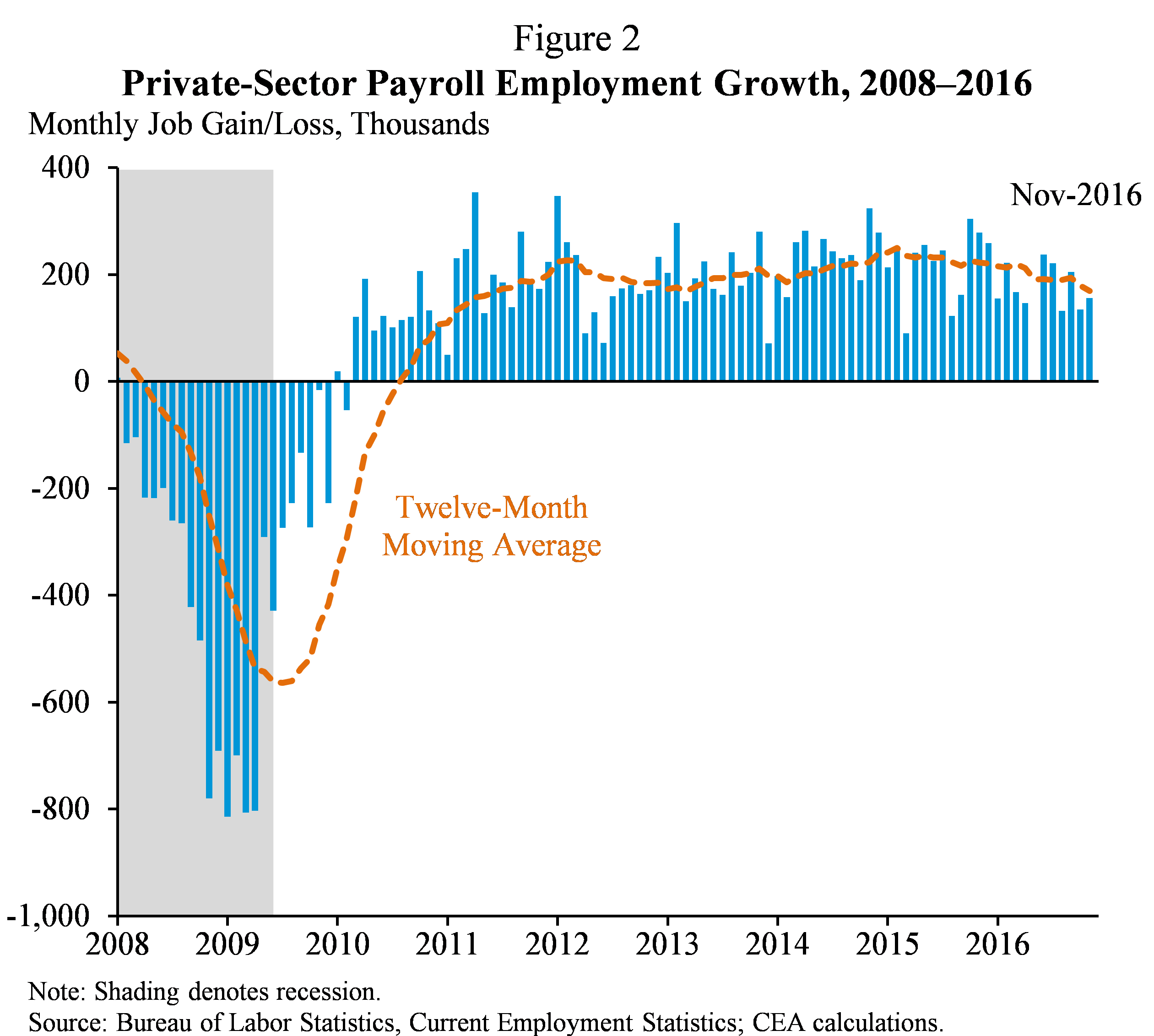 Figure 2.  Private-Sector Payroll Employment Growth, 2008-2016