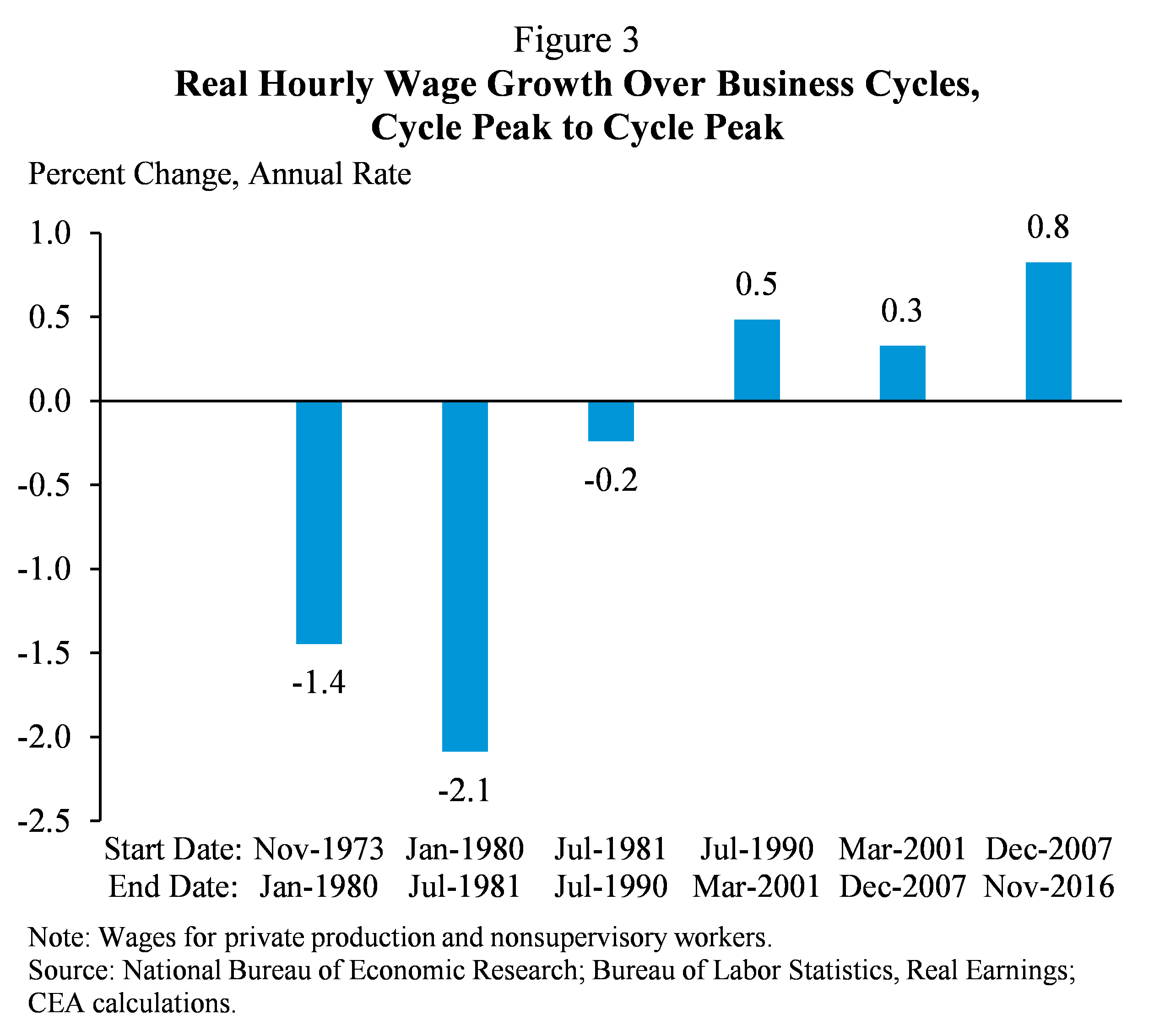 Figure 3. Real Hourly Wage Growth Over Business Cycles, Cycle Peak to Cycle Peak