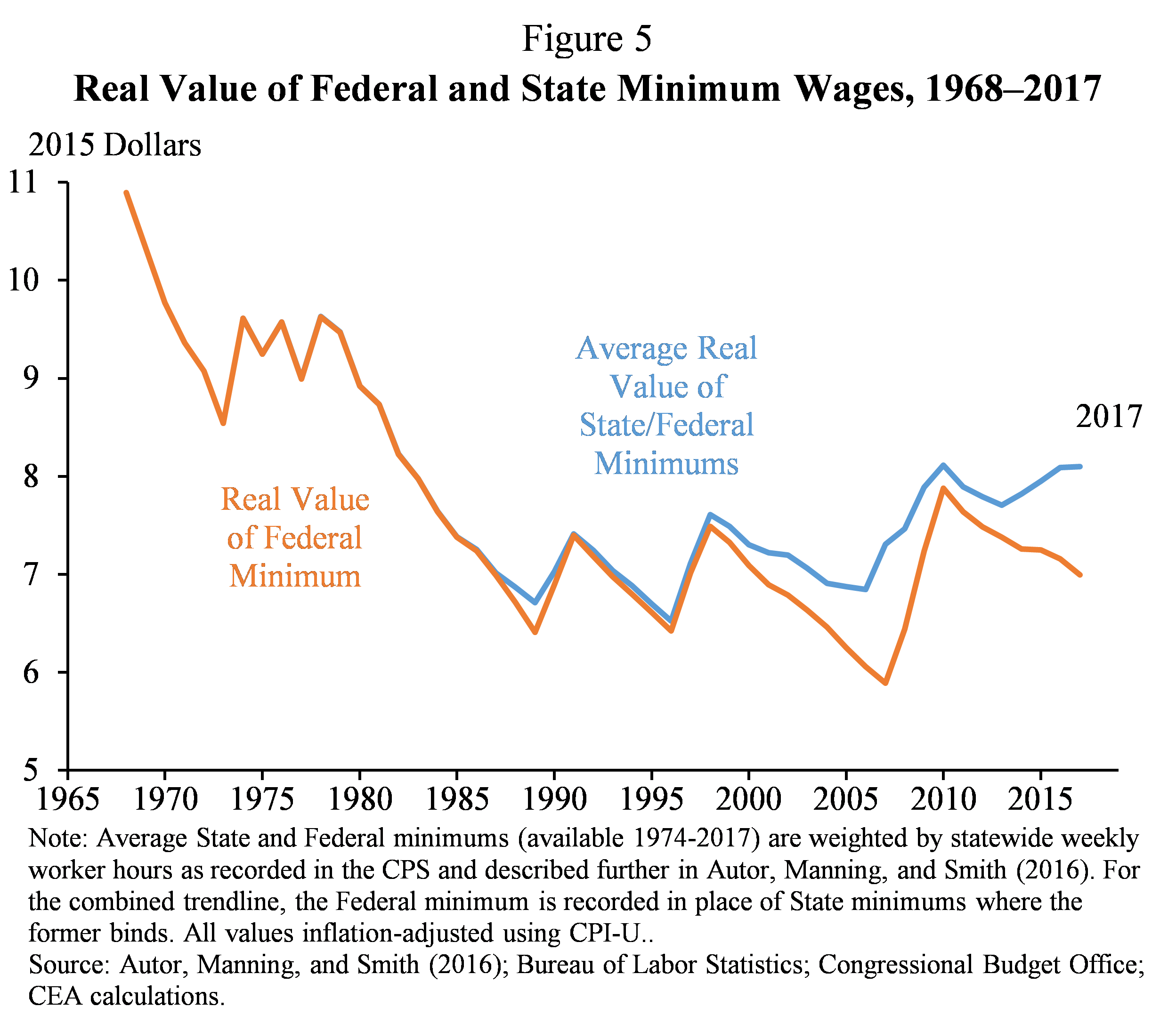 Figure 5.  Real Value of Federal and State Minimum Wages, 1968-2017