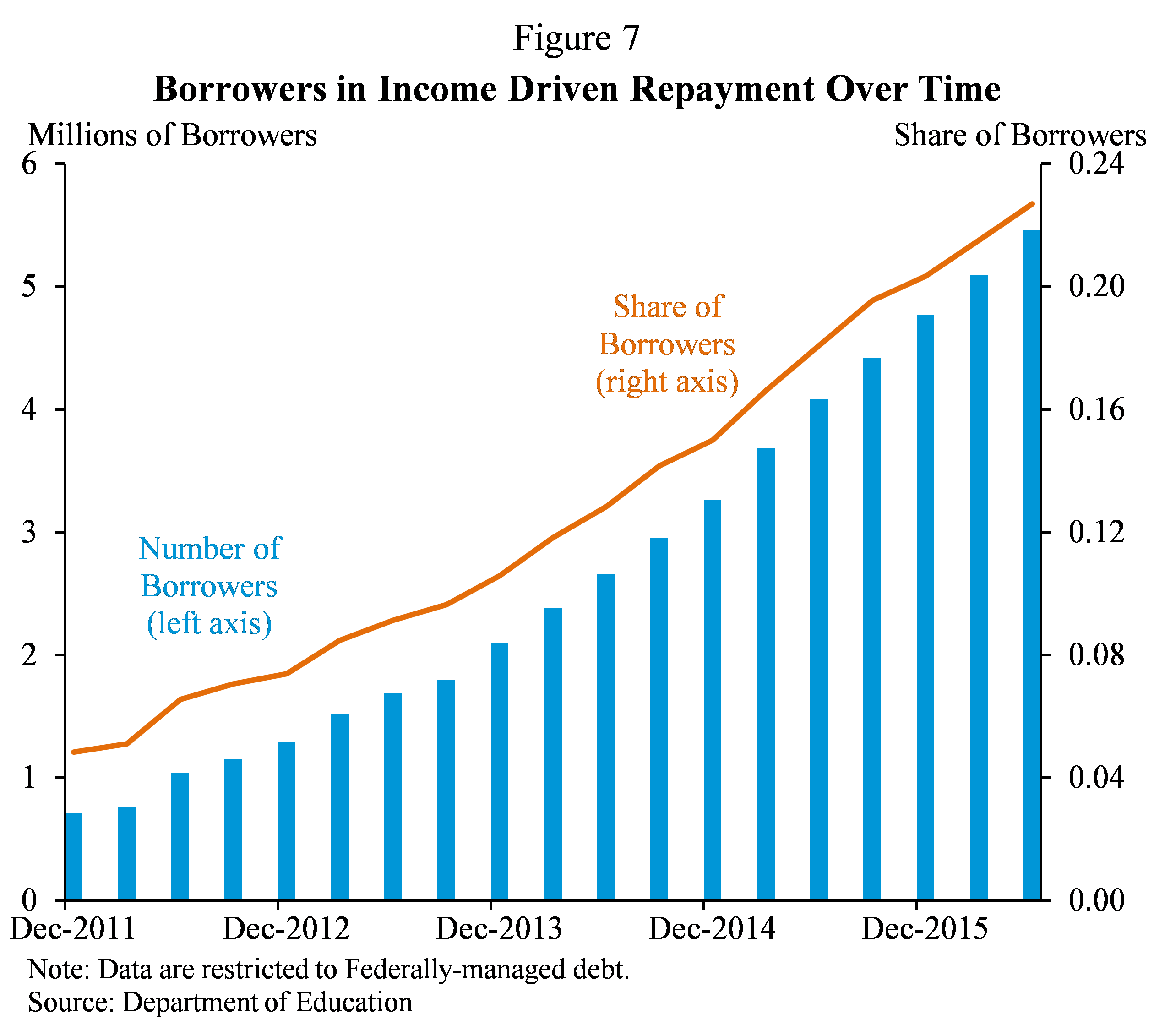 Figure 7. Borrowers in Income Driven Repayment Over Time