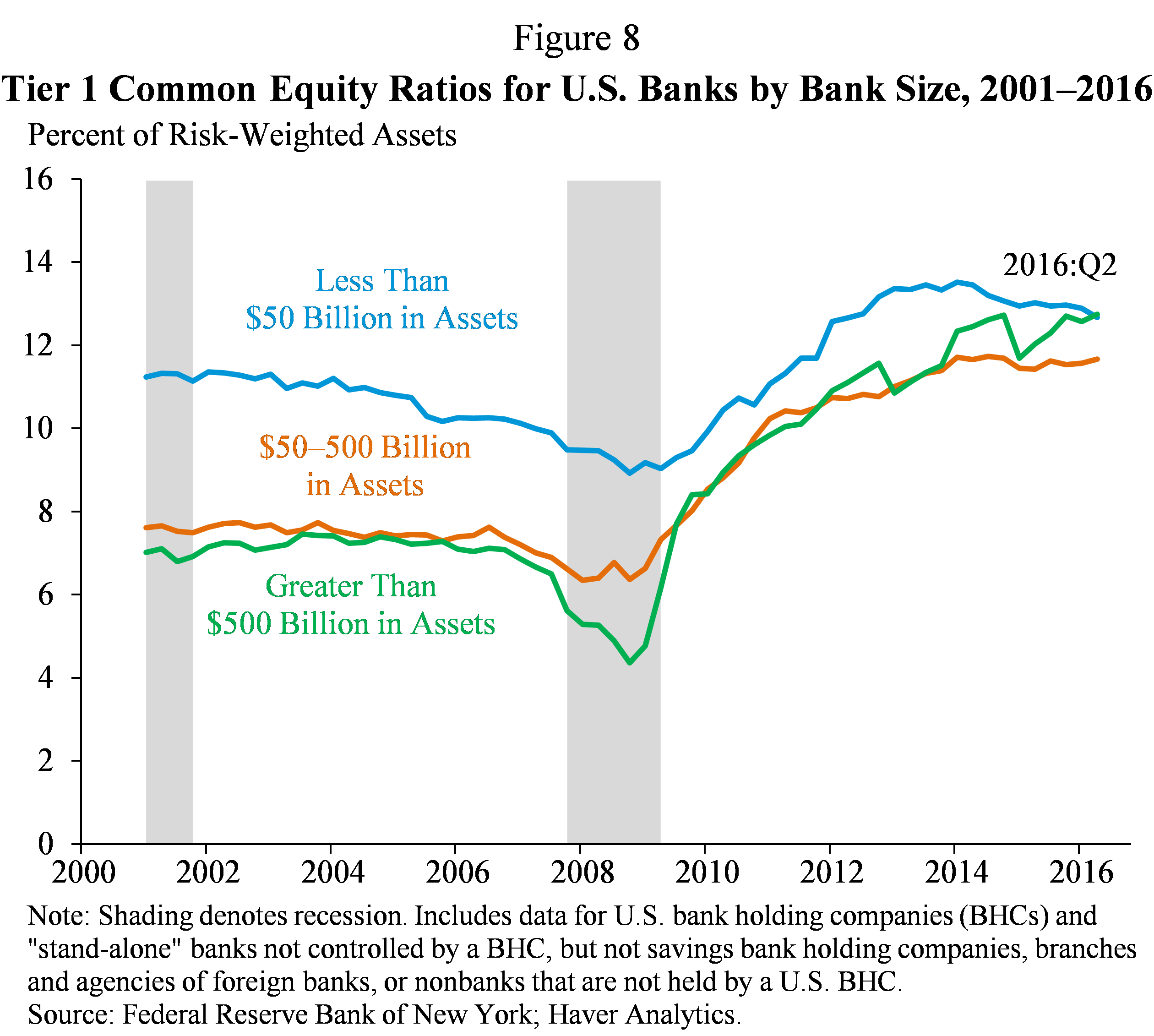Figure 8.  Tier 1 Common Equity Ratios for U.S. Banks by Bank Size, 2001-2006
