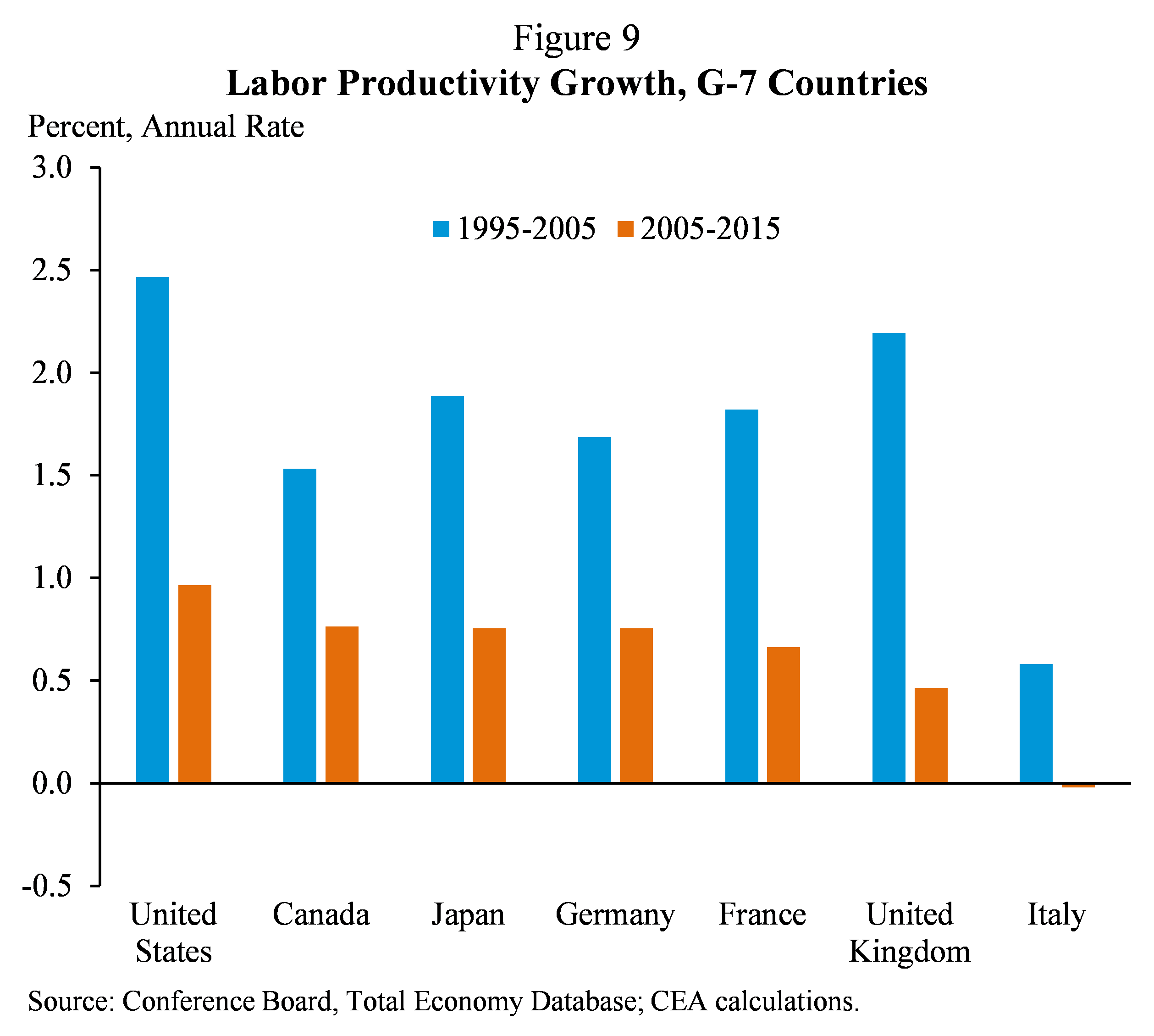Figure 9.  Labor Productivity Growth, G-7 Countries