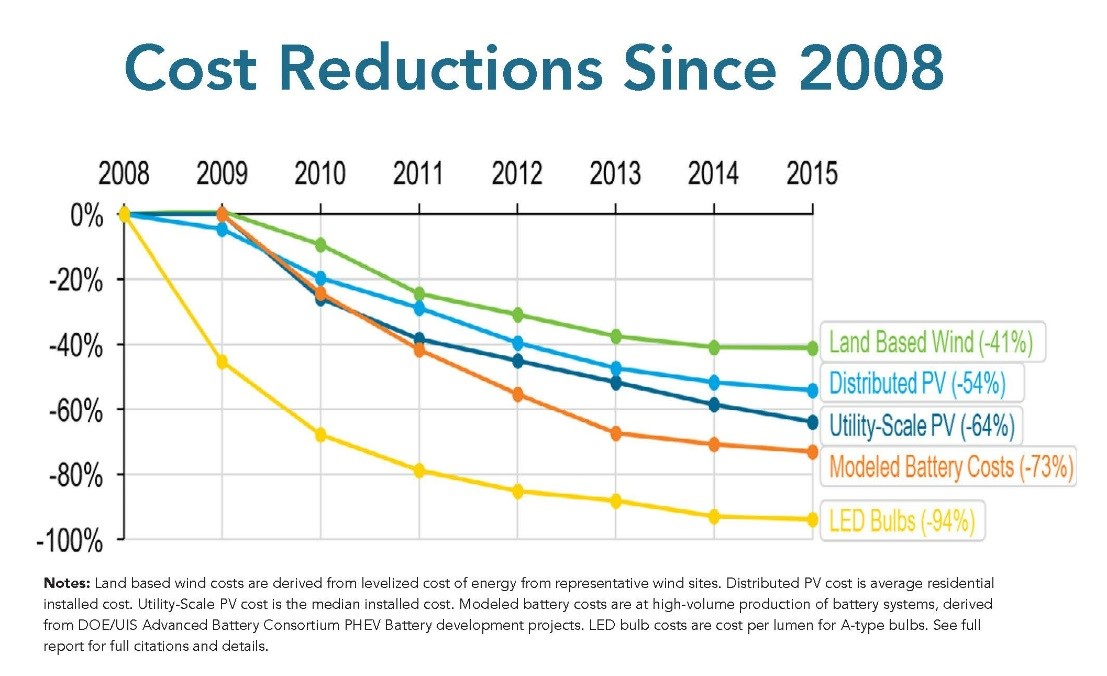 Cost Reductions Since 2008