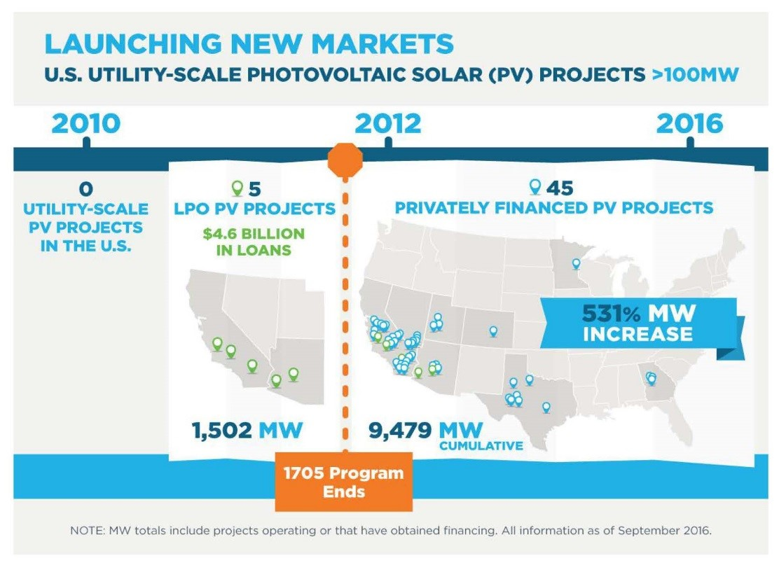 Launching New Markets: U.S. Utility-Scale Photovoltaic Solar (PV) Projects  >100MW