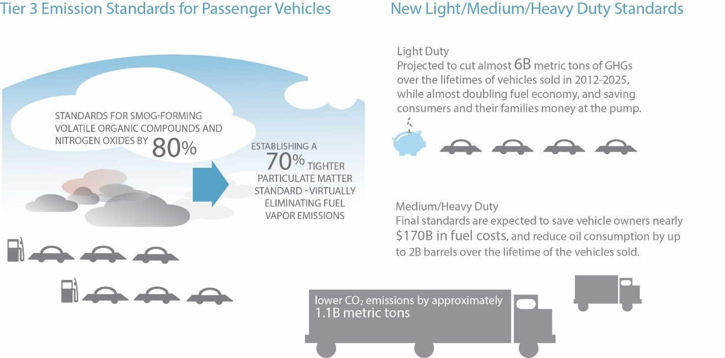 Tier 3 Emission Standards for Passenger Vehicles