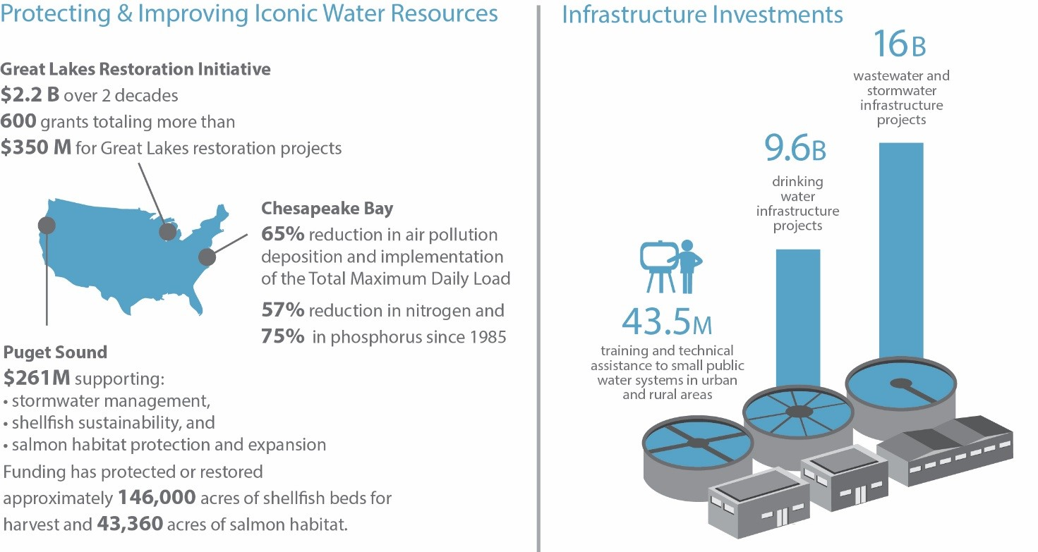 Protecting & Improving Iconic Water Resources