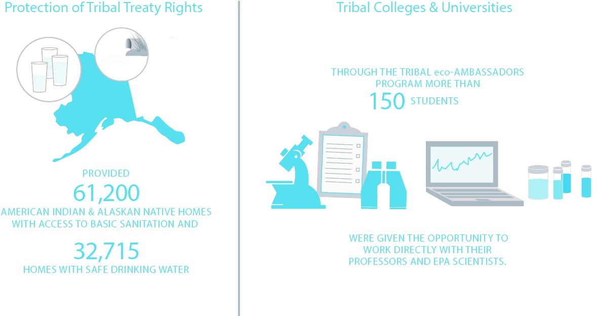 Protection of Tribal Treaty Rights