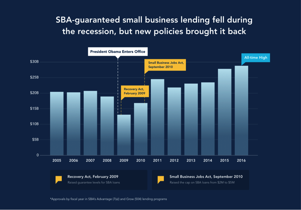 SBA-guaranteed small business lending fell during the recession, but new policies brought it back
